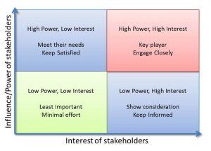 Interest of Stakeholders