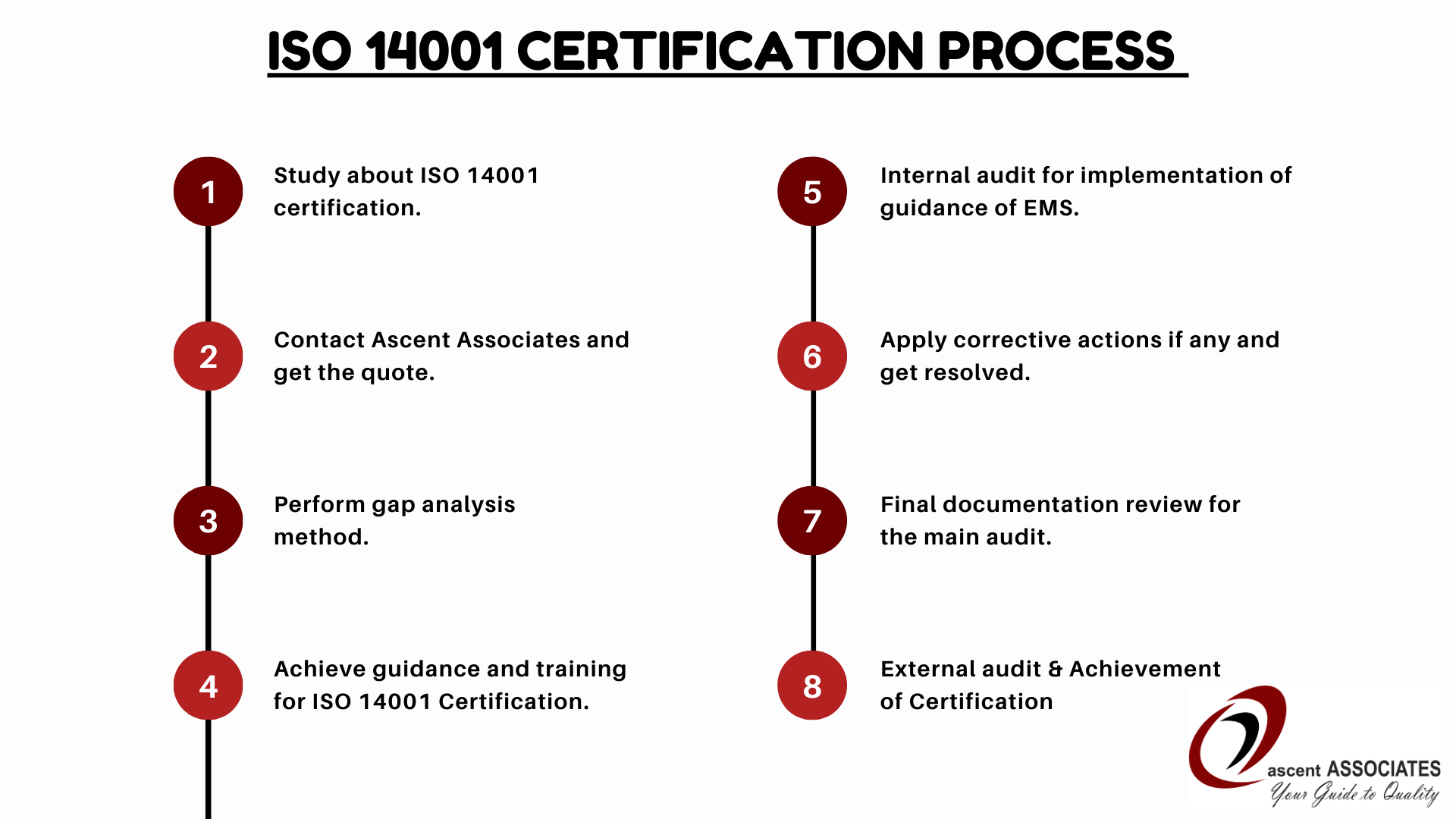 ISO 14001 Certification process