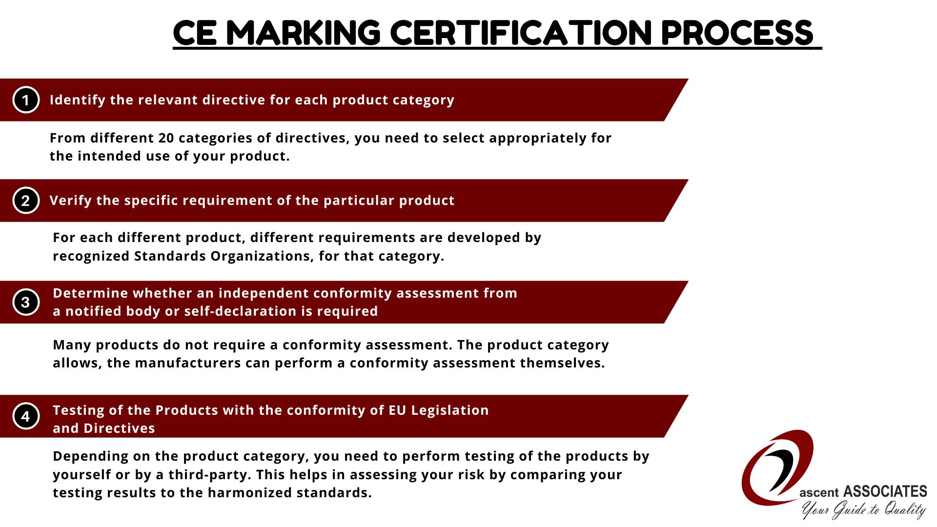 CE Marking Certification Process