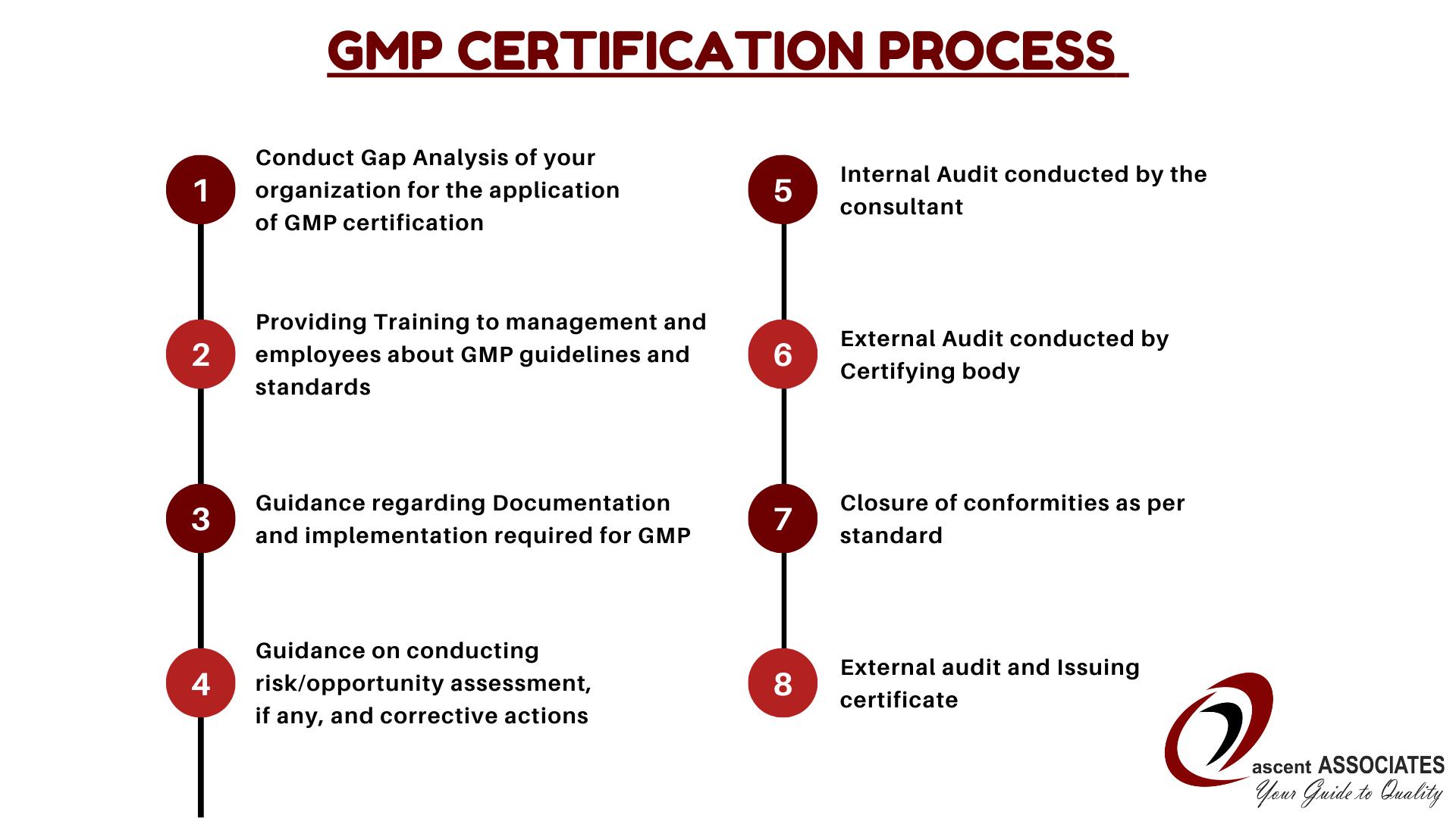 GMP Certification process in Sri Lanka