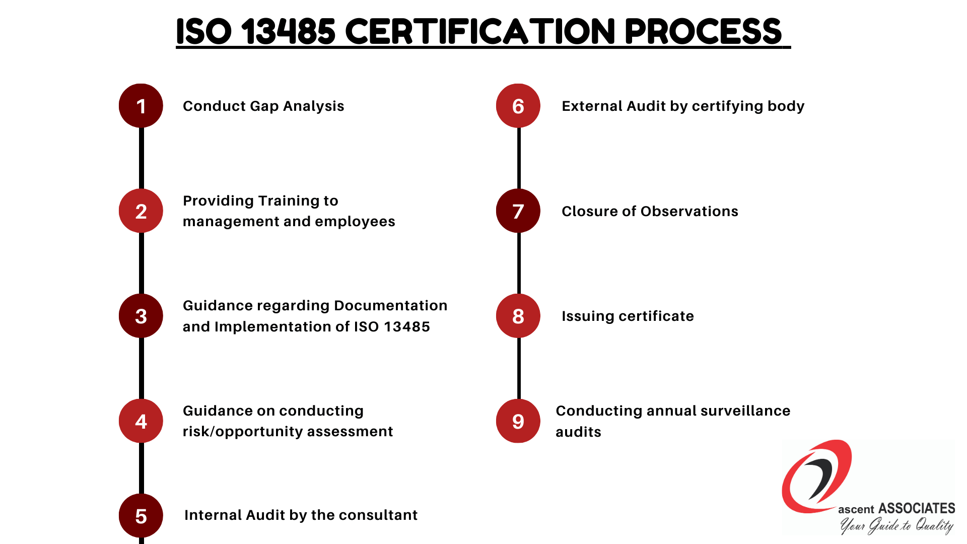 ISO 13485 Certification process