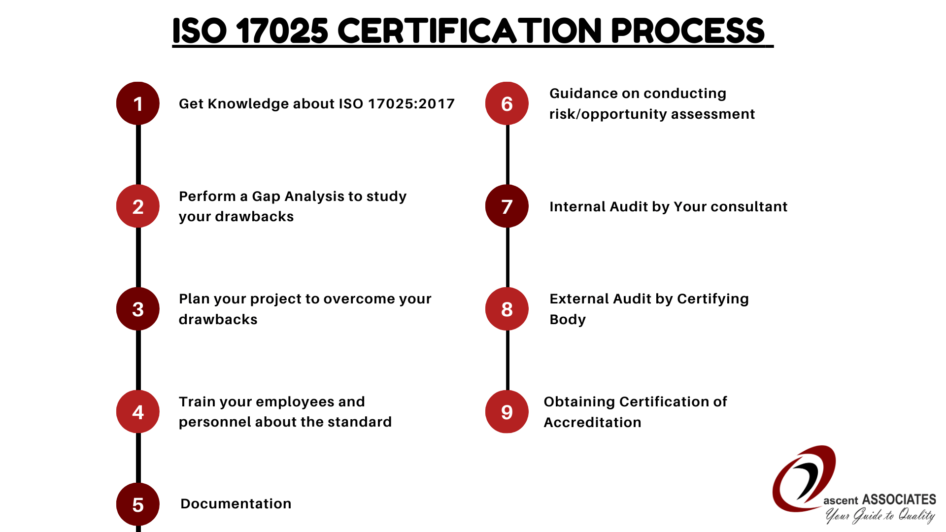 ISO 17025 Certification process