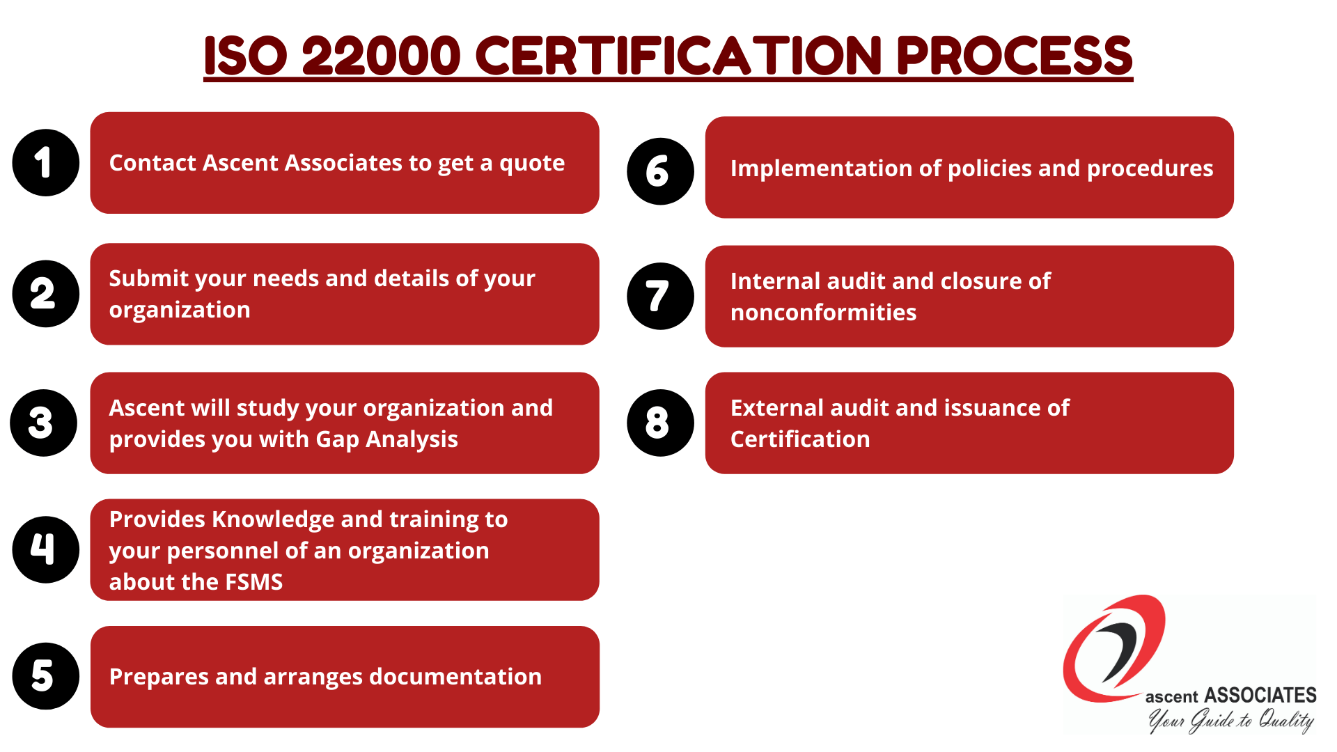 ISO 22000 Certification Process