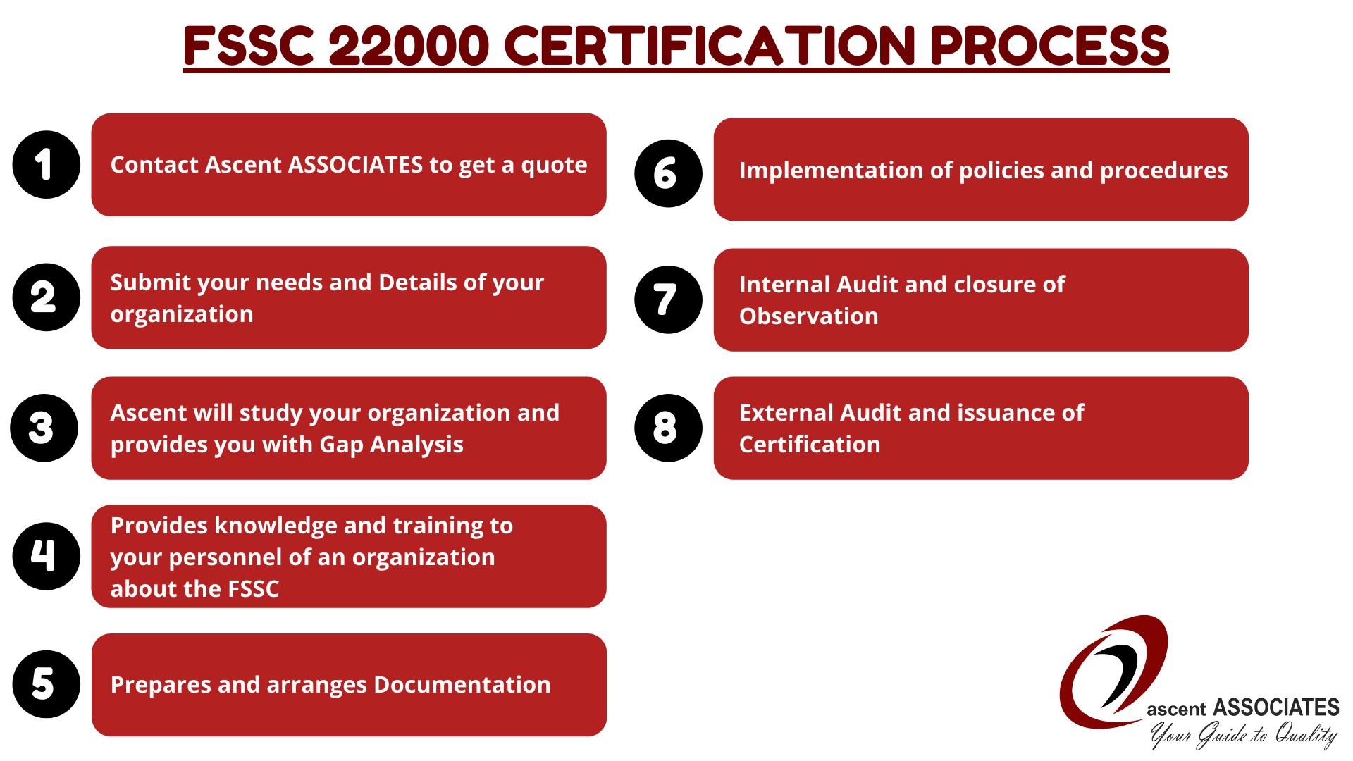 FSSC 22000 Certification Process