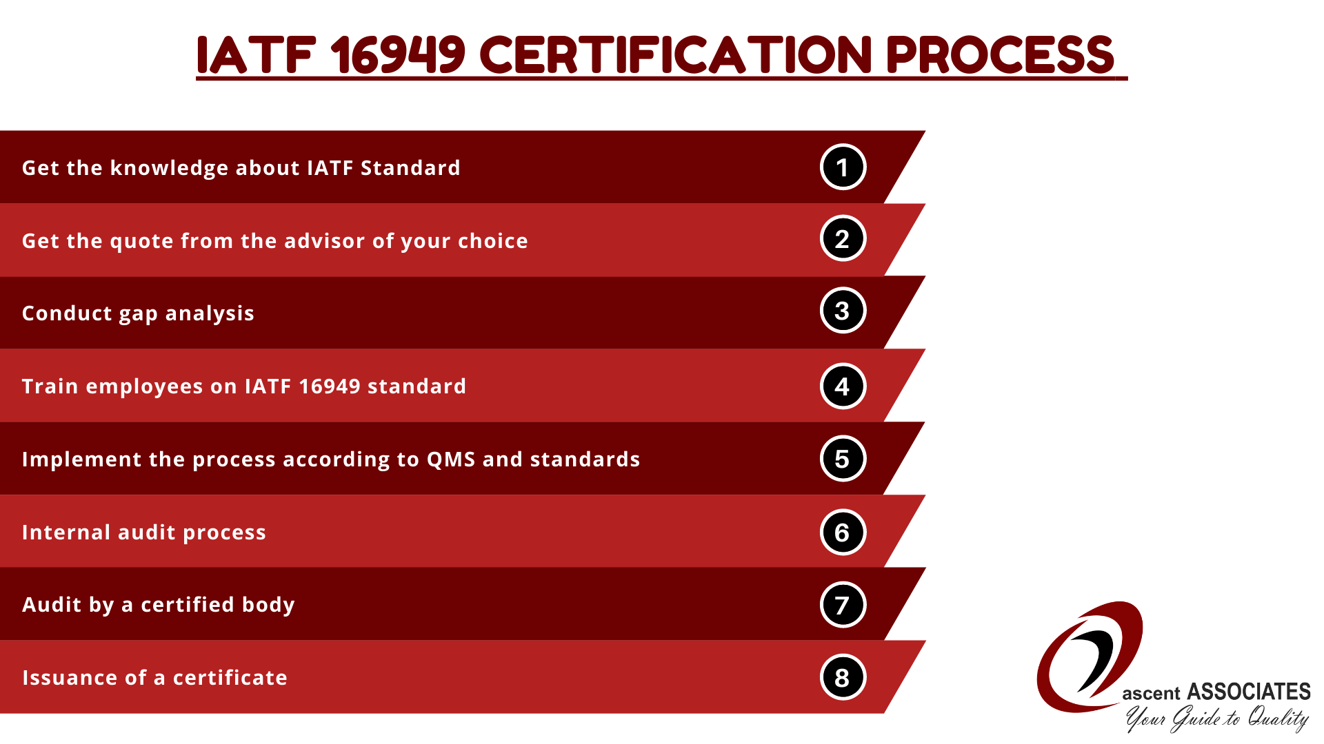 IATF 16949 Certification process