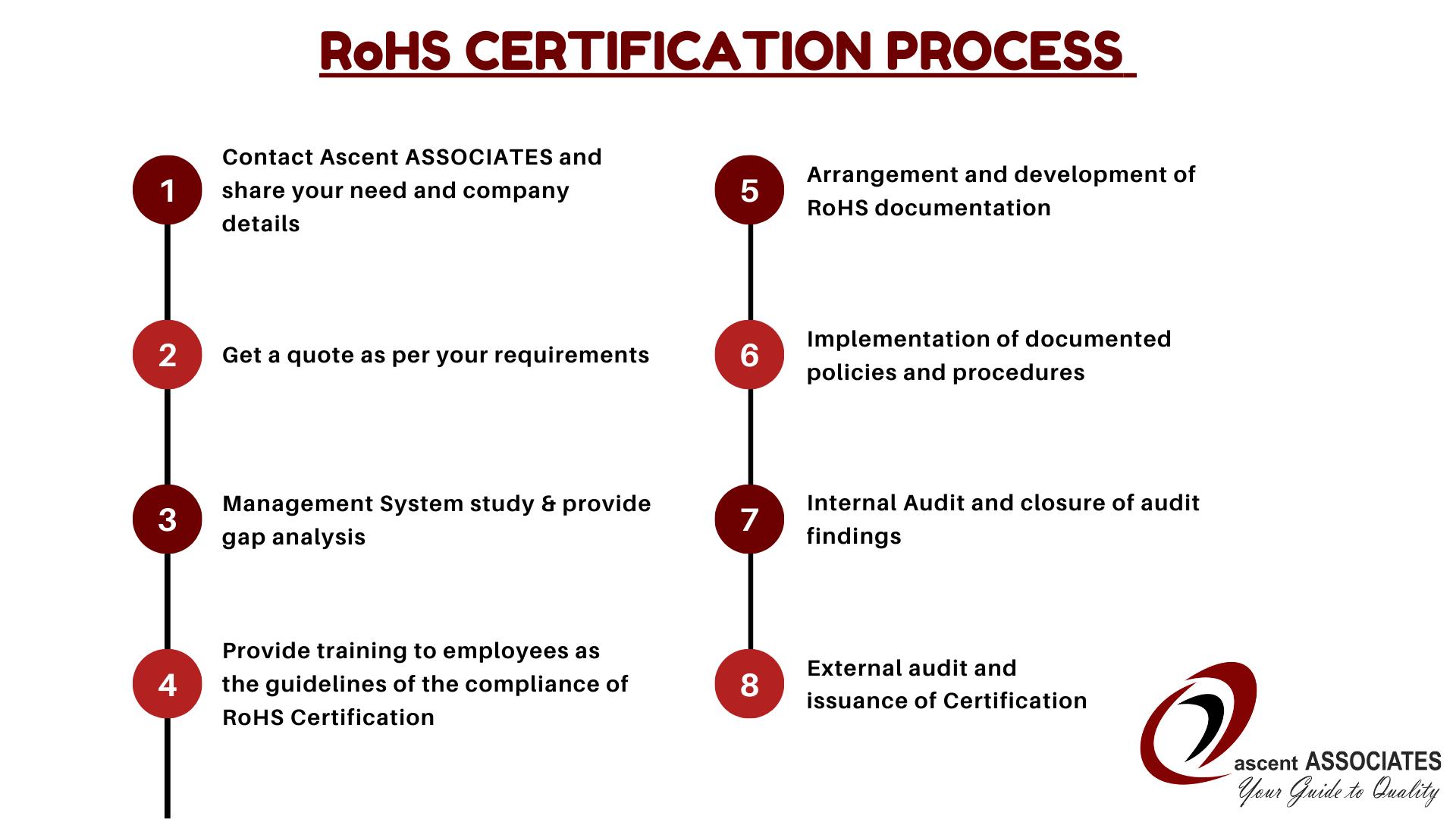 RoHS Certification process in Sri Lanka