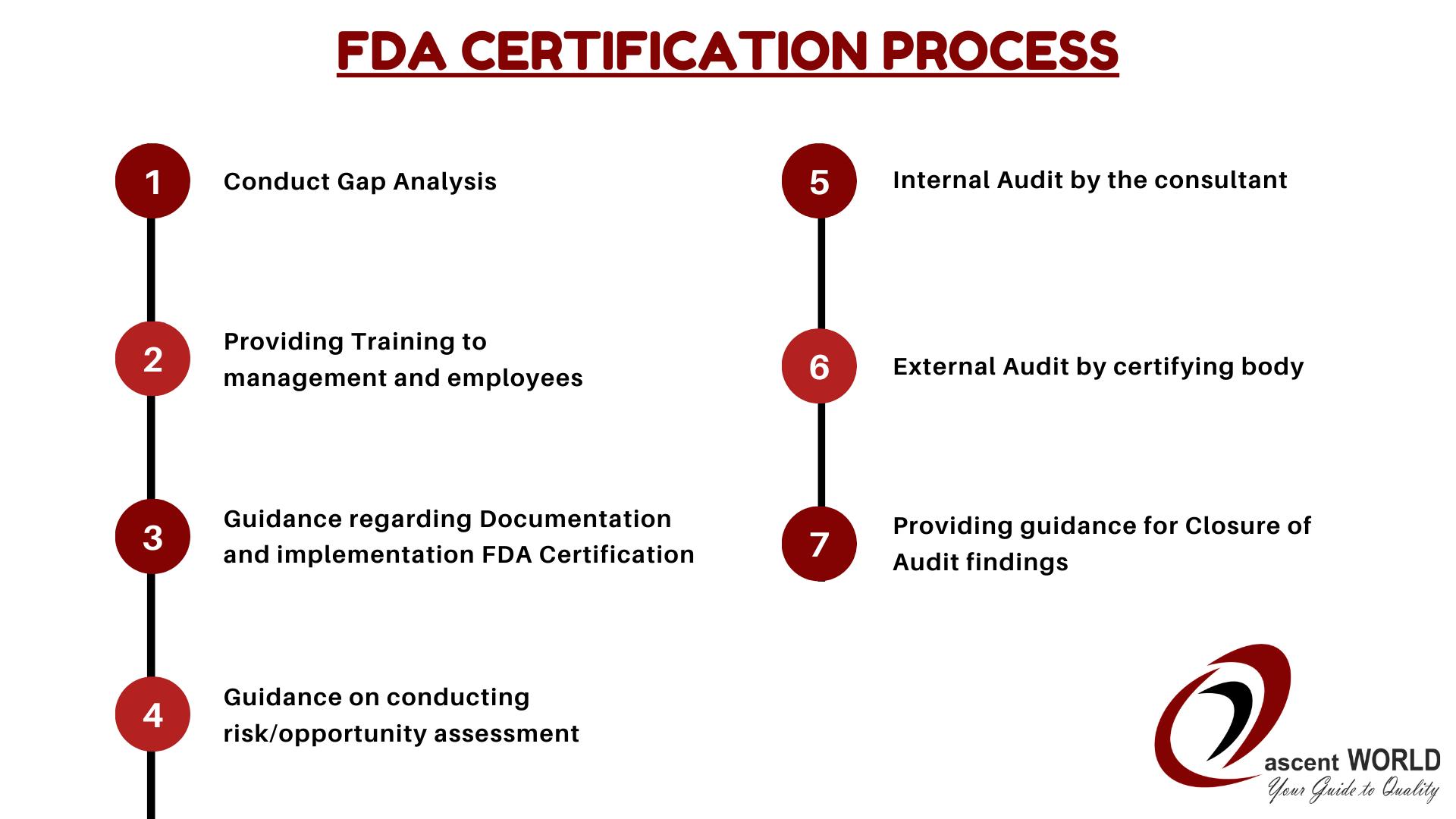 fda Certification process