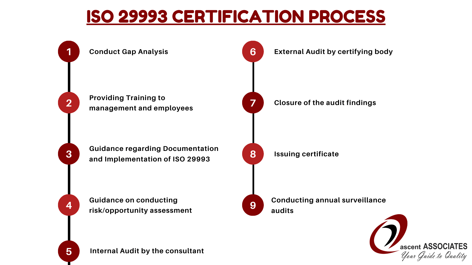 ISO 29993 Certification Process