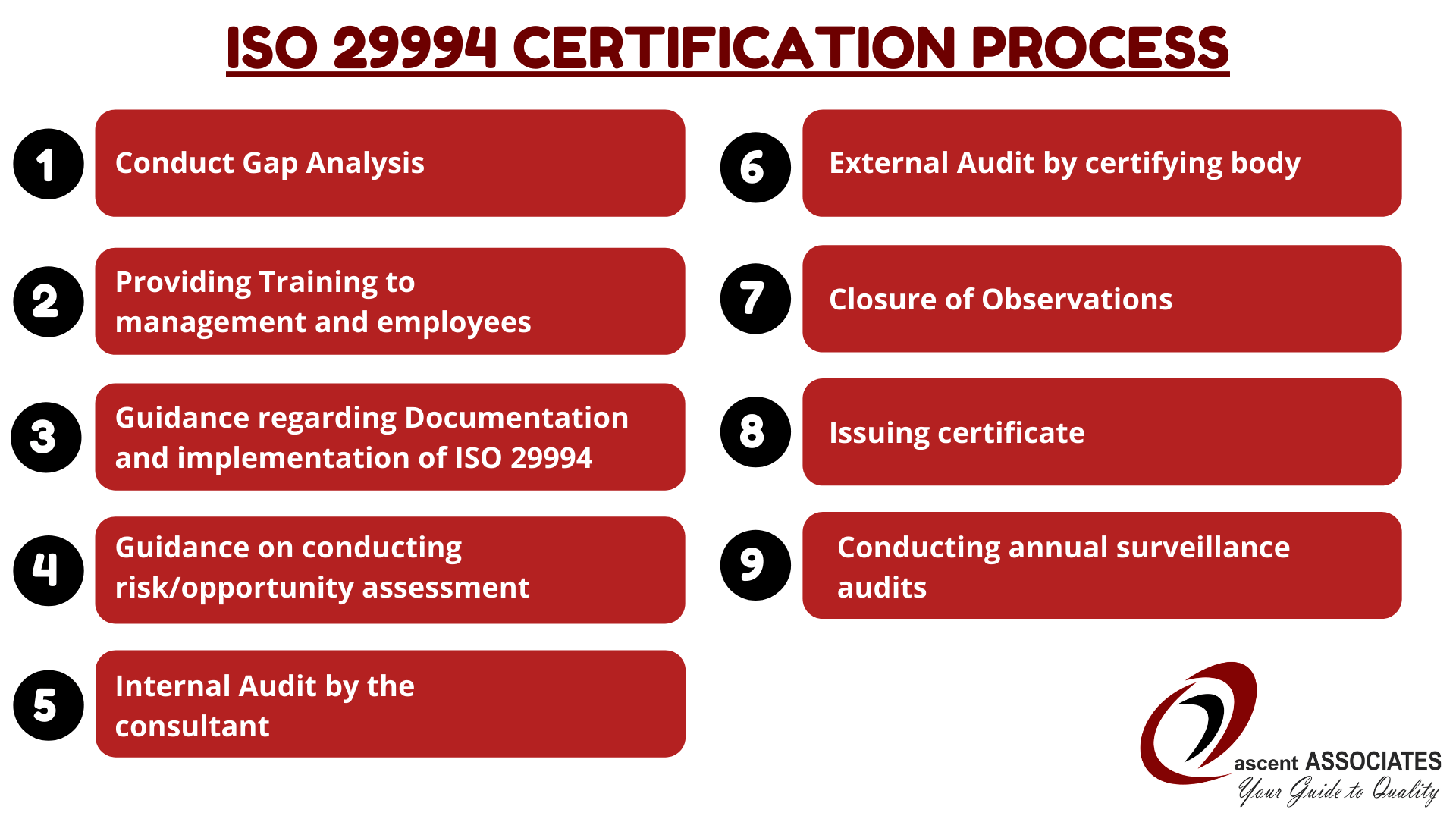 ISO 29994 Certification Process